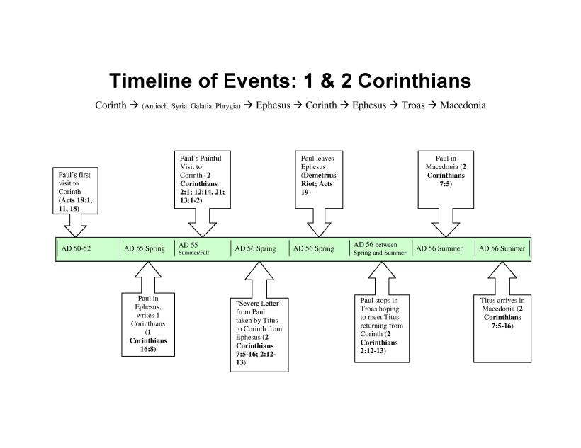 Timeline of Corinthian Events 1-page-001